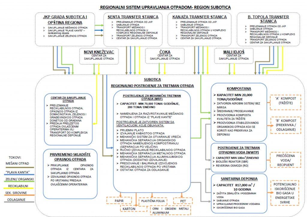 Sema regionalnog sistema za upravljlanje otpadom